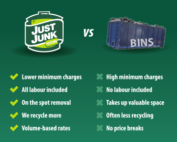 Comparison of Burnaby Junk Removal Services to Bin Rental Services