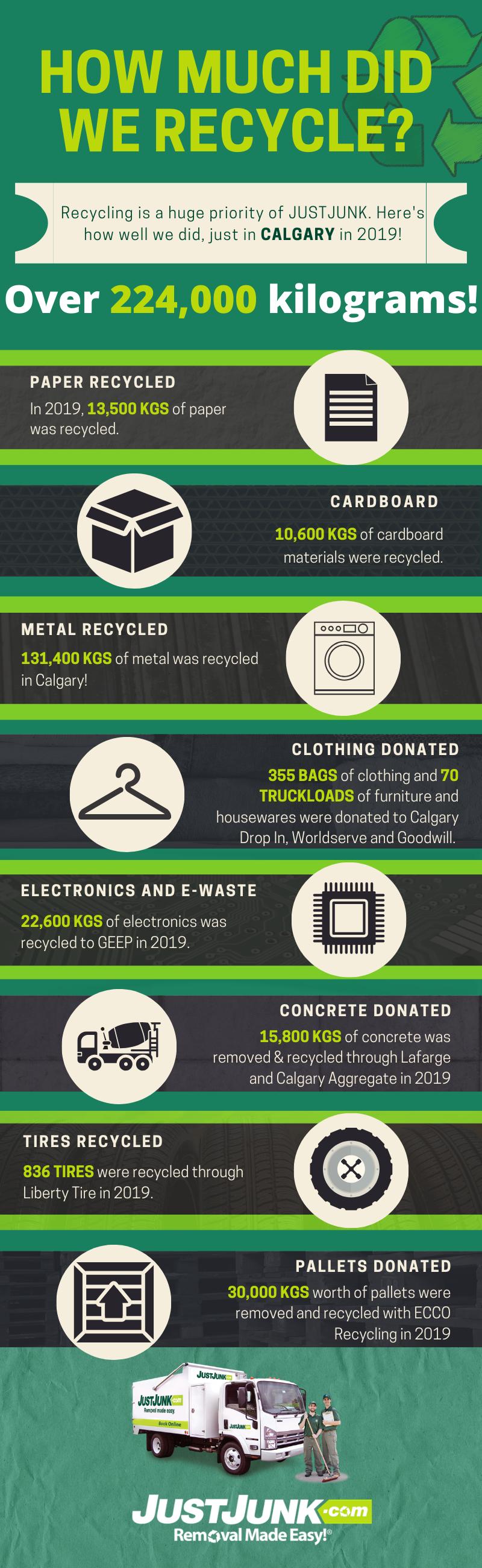 Calgary Recycling Stats 2019